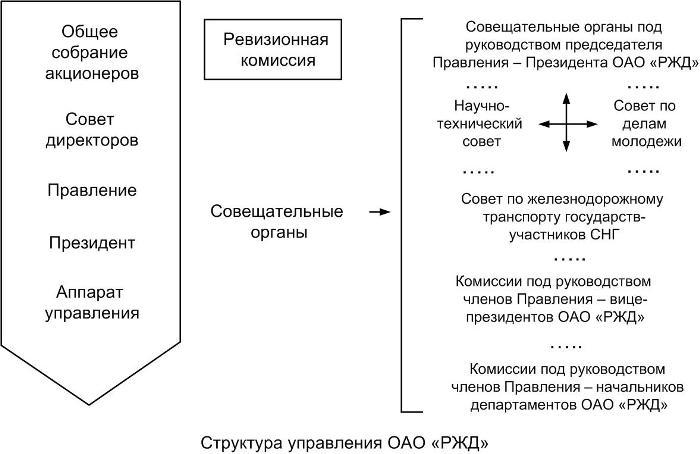 Структура управления РЖД