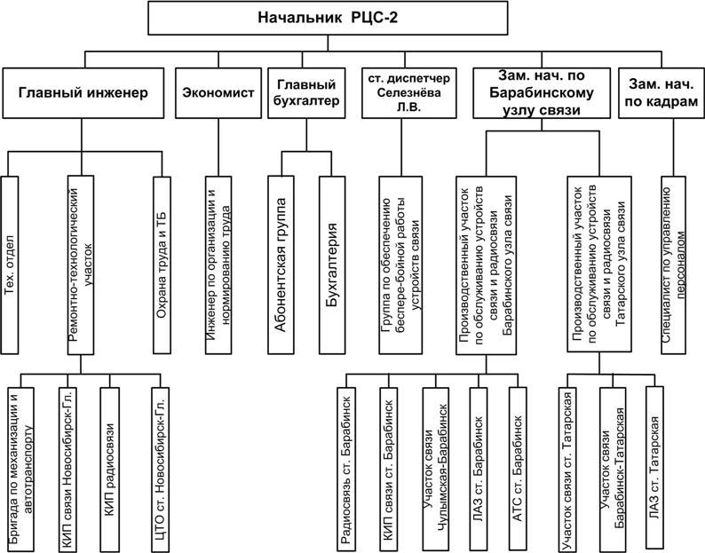 Структура управления РЦС-3