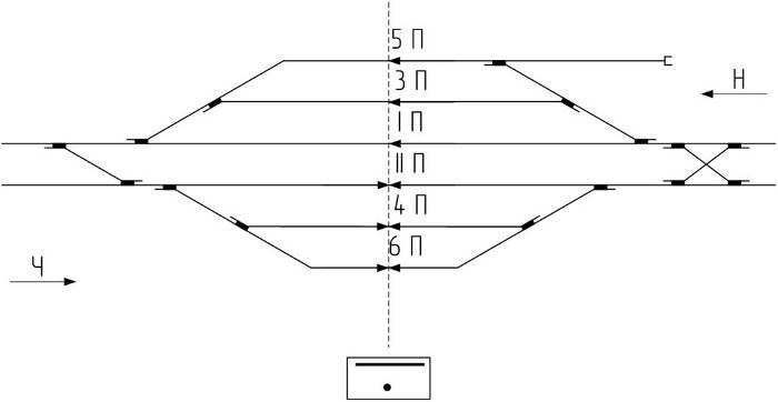 Нумерация стрелок